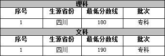 眉山药科职业学院中药学招生分数线